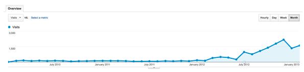 Mack Web Traffic