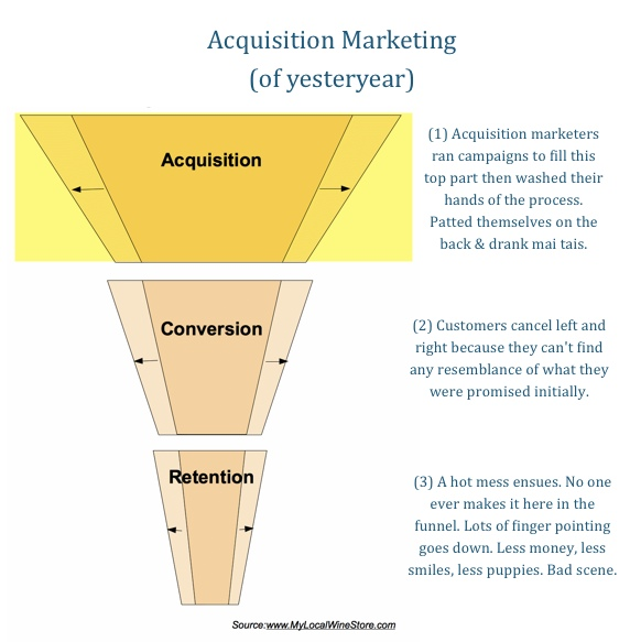 Marketing Funnel Old