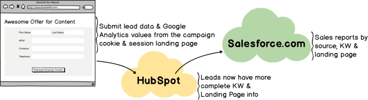 Integrate Google Analytics with HubSpot and Salesforce.com