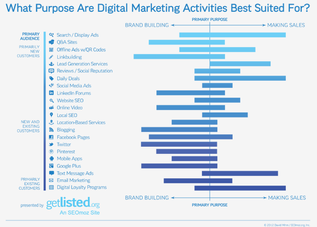 What Purpose Are Digital Marketing Activities Best Suited For?