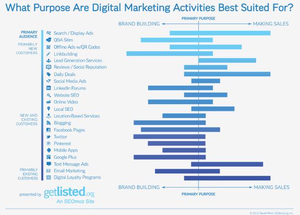 数字营销活动最适合的目的是什么?