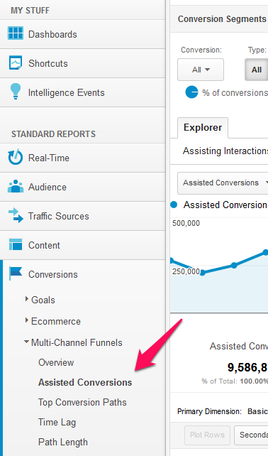 location for multi-channel funnels in google analytics