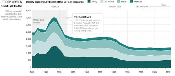 NPR military visualization