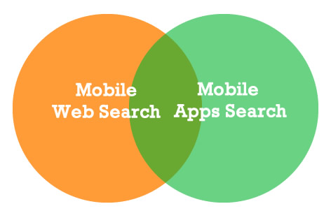 Mobile Web and App Search