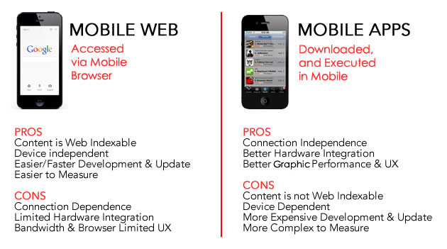 Mobile Web vs. App
