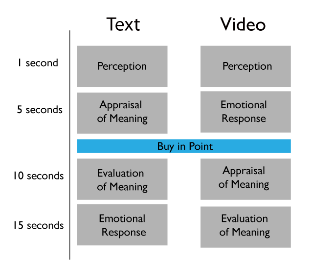 An SEO's Guide to Video Hosting and Embedding - Moz