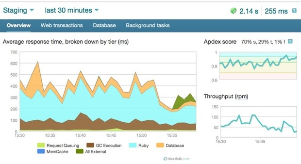 New Relic dashboard sample