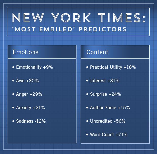 Thời báo New York được gửi qua email nhiều nhất