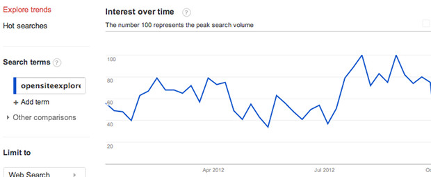 opensiteexplorer interest over time