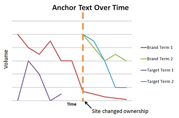 anchor text over time