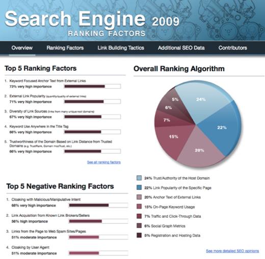 Les référenceurs sont-ils d'accord sur les facteurs de classement de Google? Quelle est l'importance des liens et des mots-clés? Et qu'est-ce qui a changé depuis 2009? - Econsultancy 2