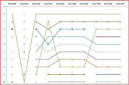 poker ranking graph