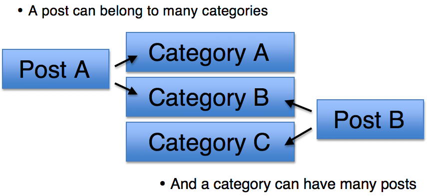 post category relationship in wordpress