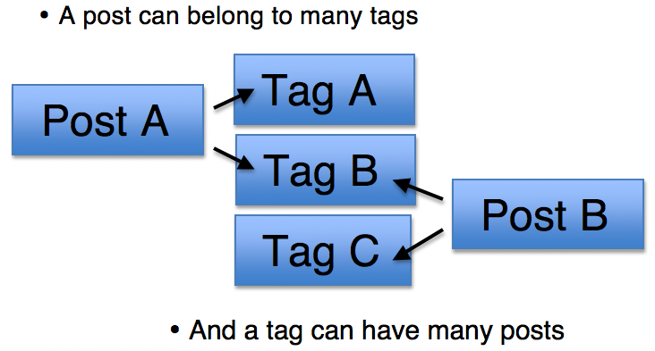 post tag relationship in wordpress