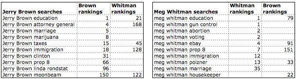 search rankings jerry brown and meg whitman