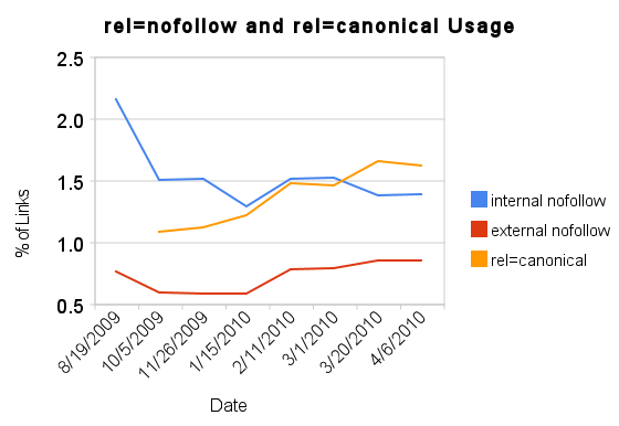 rel=nofollow vs rel=canonical usage