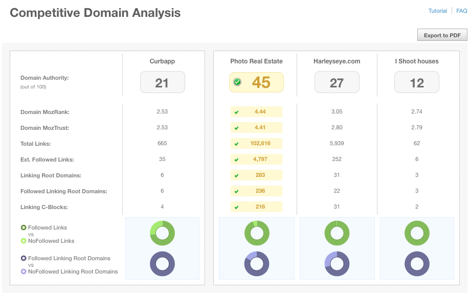Screenshot of new Link Analysis tab in web app