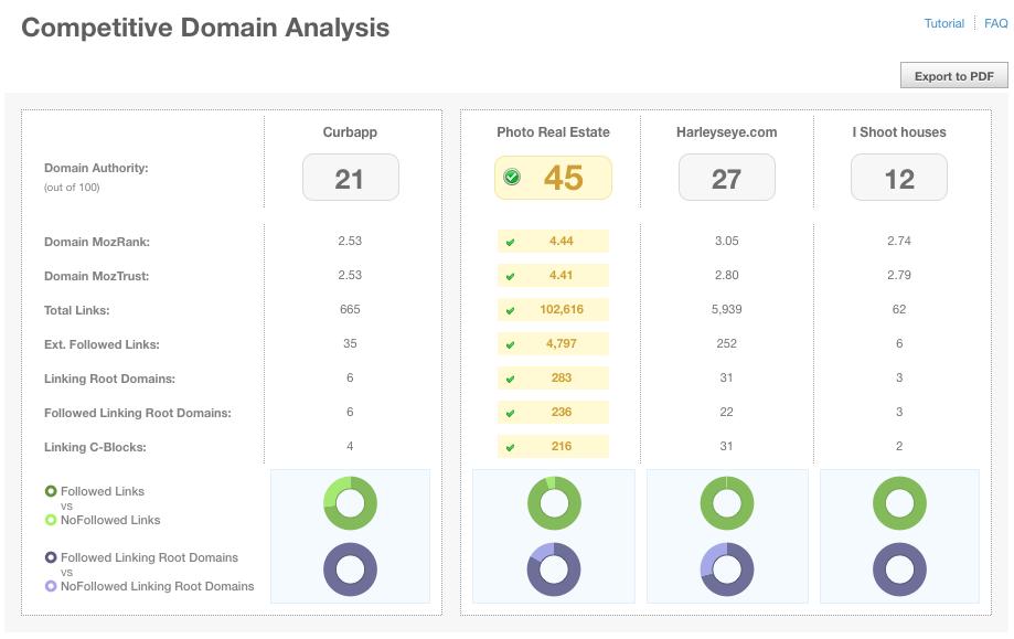 Screenshot of new Link Analysis tab in web app