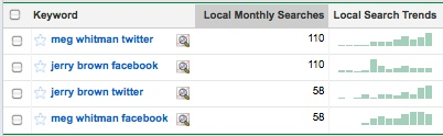 searches for whitman and brown facebook and twitter accounts are similar