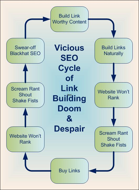 SEO Cycle of Link Building Dispair