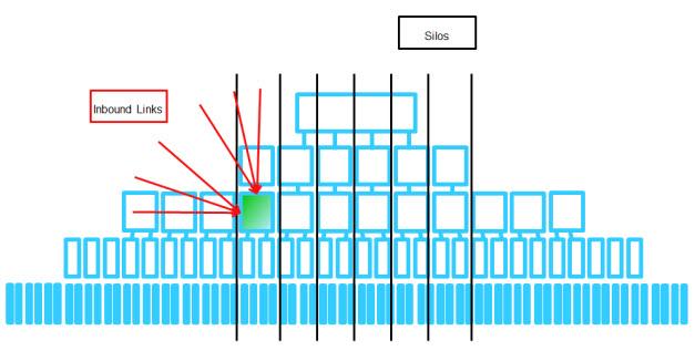 Superior Silo In Site Architecture