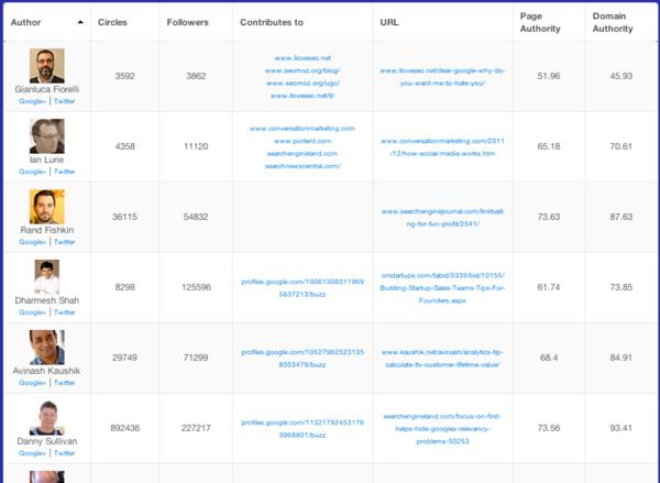 AuthorCrawler Single URL report