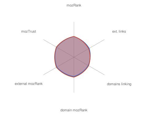 Spider comparison - almost identical sites