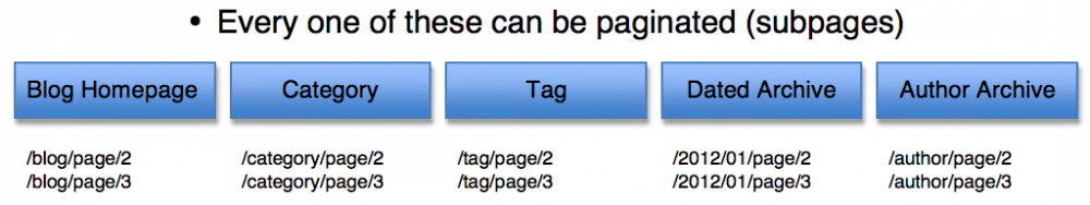subpages in wordpress