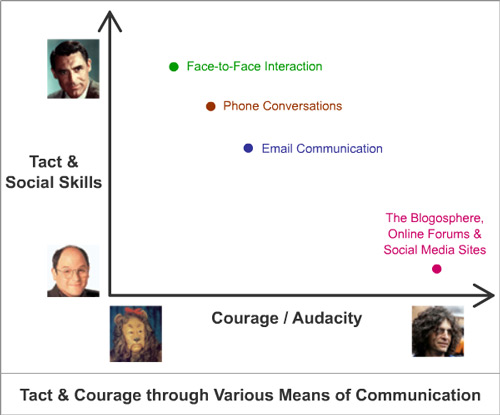 Tact & Courage through Various Means of Communication