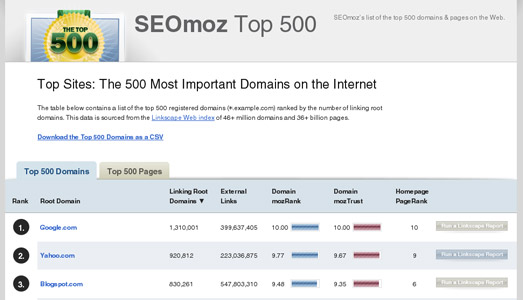 Top 500 Sites & Pages