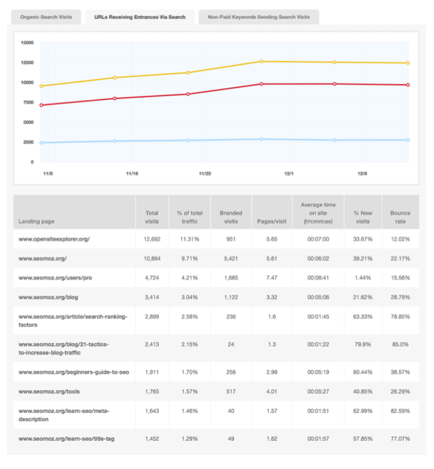 See in-depth metrics with your traffic data