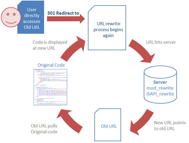 301 Redirect and URL Rewrite