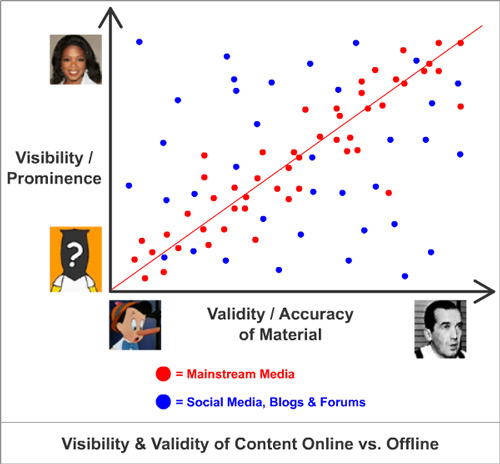 Visibility & Validity of Content Online vs. Offline