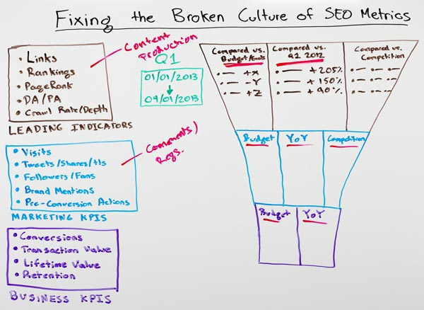 Still image of Whiteboard Friday - Fixing the Broken Culture of SEO Metrics