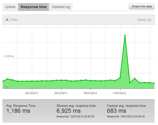 Pingdom website speed report