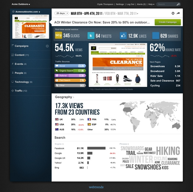 WebTrends sample dashboard