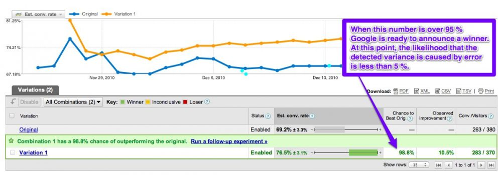 Statistical significance in Google Webmaster Tools