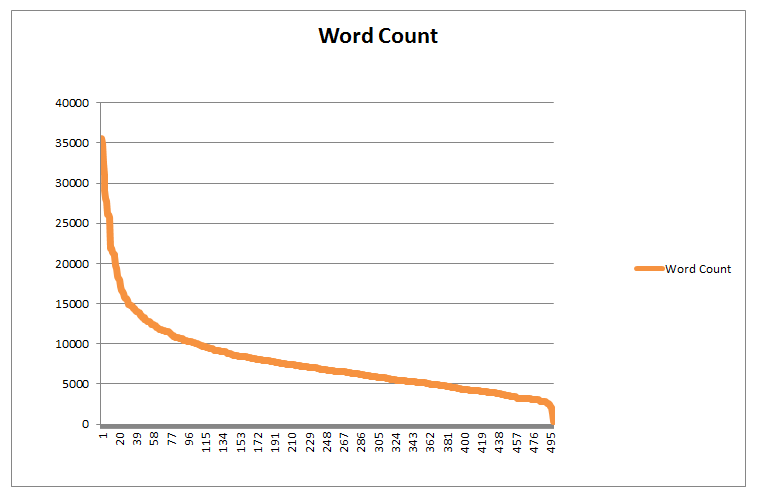 How do i show proof of word count for an essay?