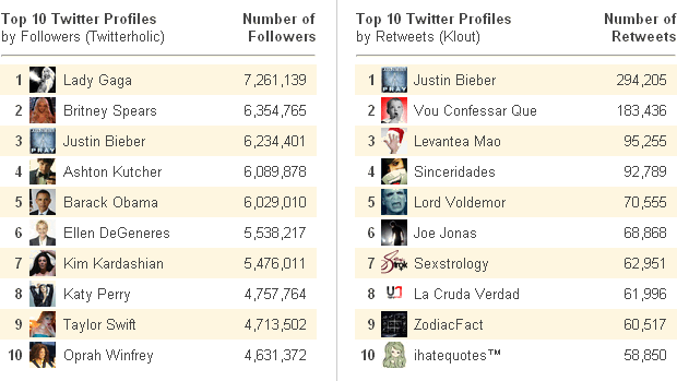 Top Twitter Profiles