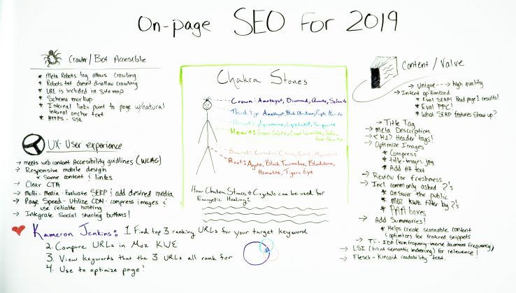On-Page SEO for 2019 - Whiteboard Friday