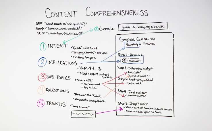 Content Comprehensiveness for SEO - Moz
