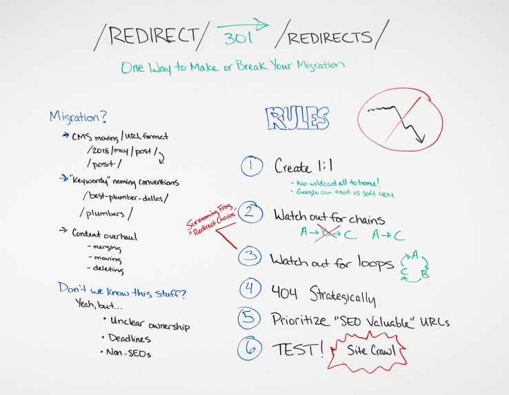 Redirects: One Way to Make or Break Your Site Migration - Whiteboard Friday 1
