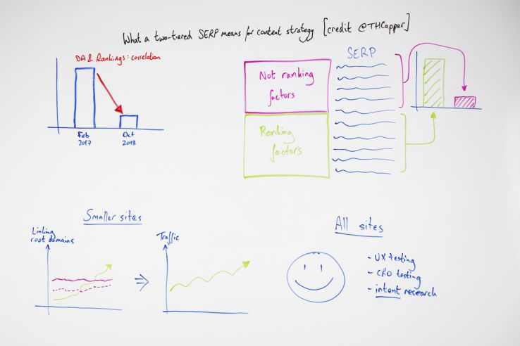 What a Two-Tiered SERP Means for Content Strategy - Whiteboard Friday 1