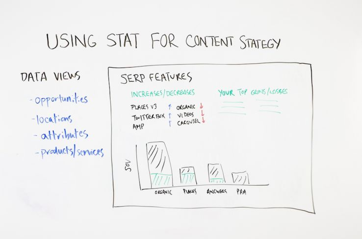 Using STAT for Content Strategy – Whiteboard Friday
