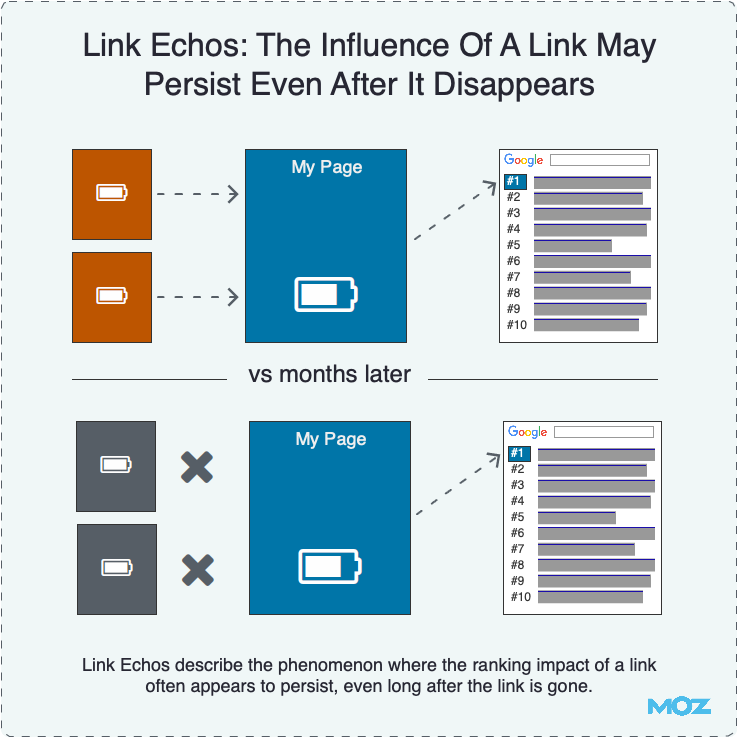 The Influence Of A Link May Persist Even After It Disappears