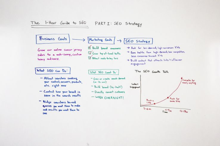 The One-Hour Guide to SEO, Part 1: SEO Strategy - Whiteboard Friday 1