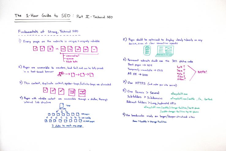 The One-Hour Guide to SEO: Technical SEO - Whiteboard Friday