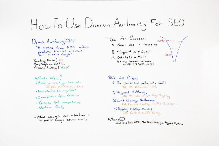 How to Use Domain Authority for SEO - Whiteboard Friday
