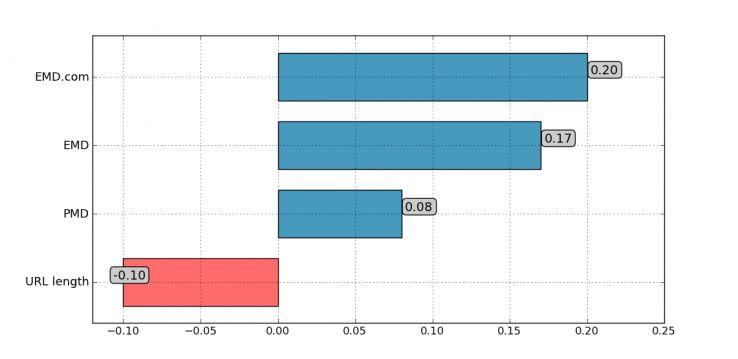 EMD Correlations