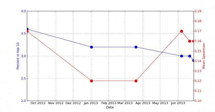 MozCast Data